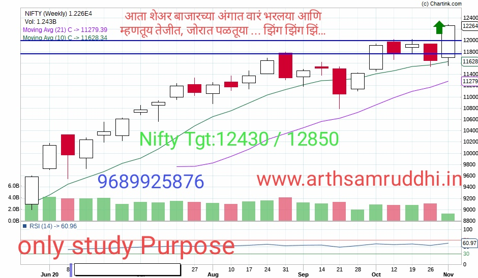 Nifty 50 Update